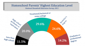 parents-education-fancy-chart-colors-matched